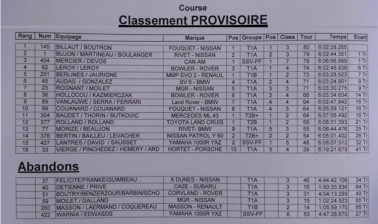 classement flaucourt 2017